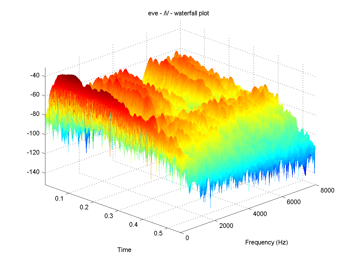 Acoustic features of speech sounds and frequency domain filtering evewav ccuart Image collections