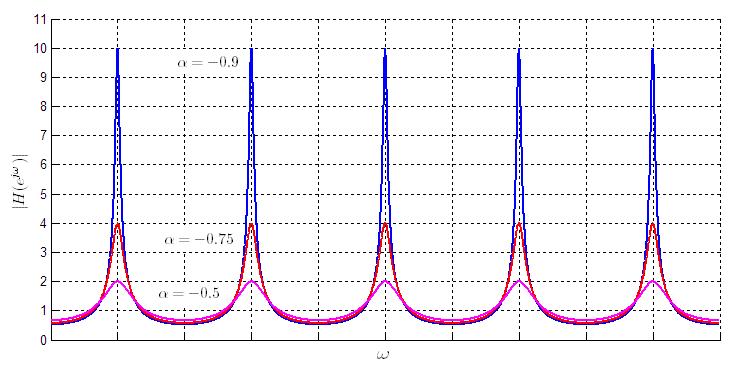 Spectrogram Analysis/Synthesis